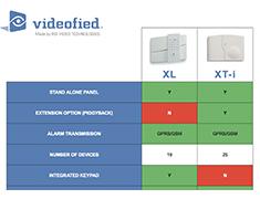 Avigilon HD Pro